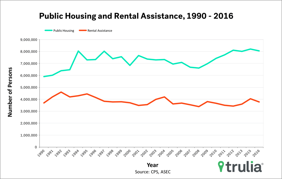 Trulia rental assistance chart