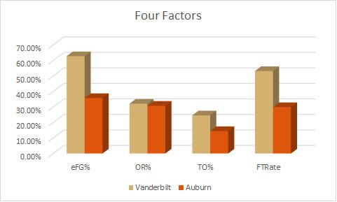 Auburn Four Factors