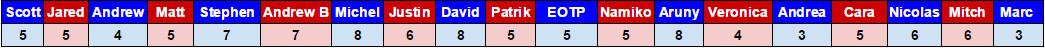 Lehkonen 2016 t25u25 votes