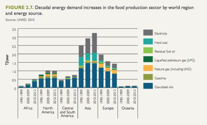 Figure 2.7: Energy demand increases in food production sector by world region and energy source