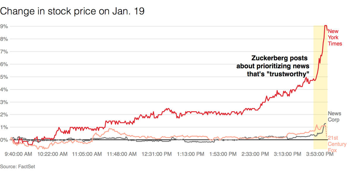 "The New York Times' stock jumps following Facebook's ""trustworthy"" news announcement"