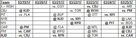 3-19-2017 Weekly Schedule for the Metropolitan Division