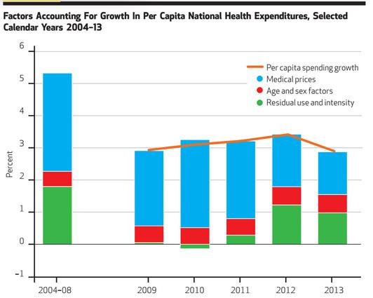 health affairs graph