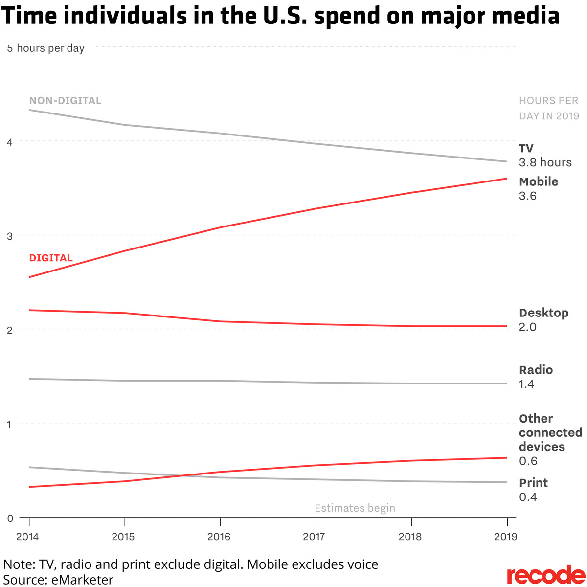 Chart of time individuals in the U.S. spend on different media