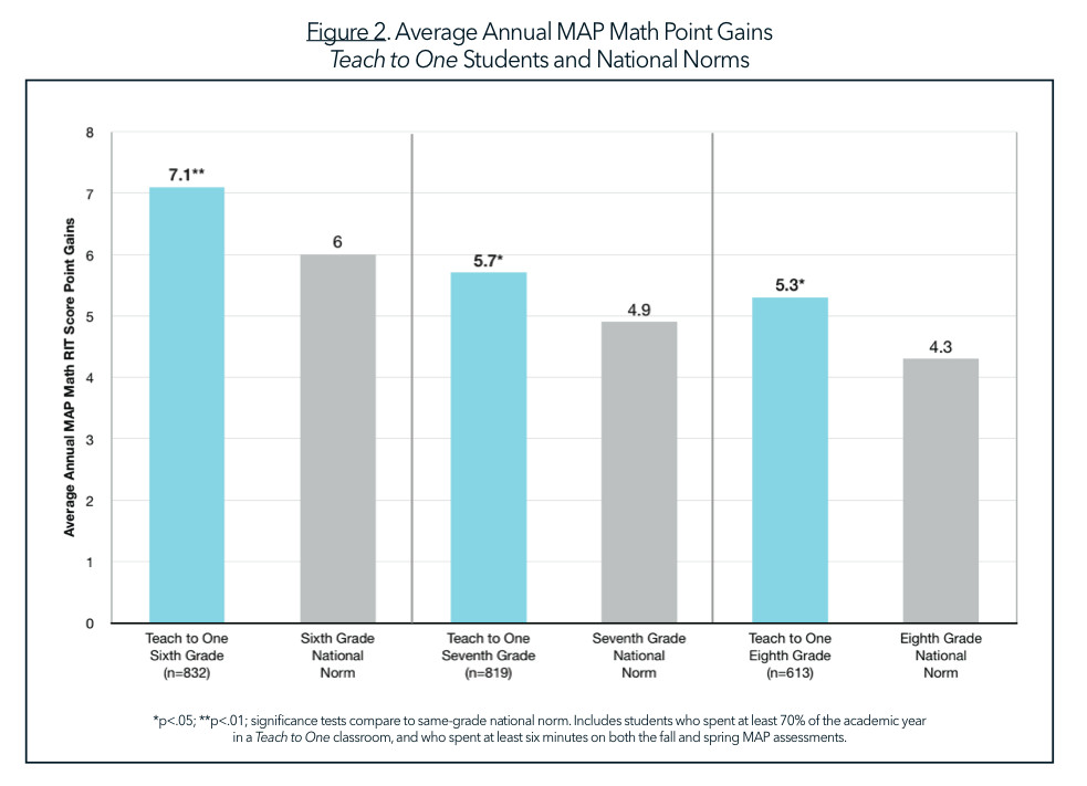 Students in New York, Chicago and Washington D.C. schools in a program called Teach to One made better-than-average math gains.