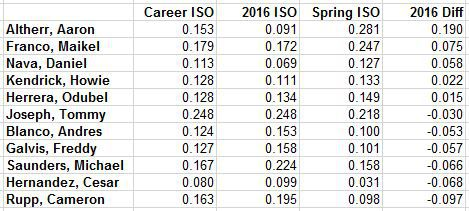 ISO spring