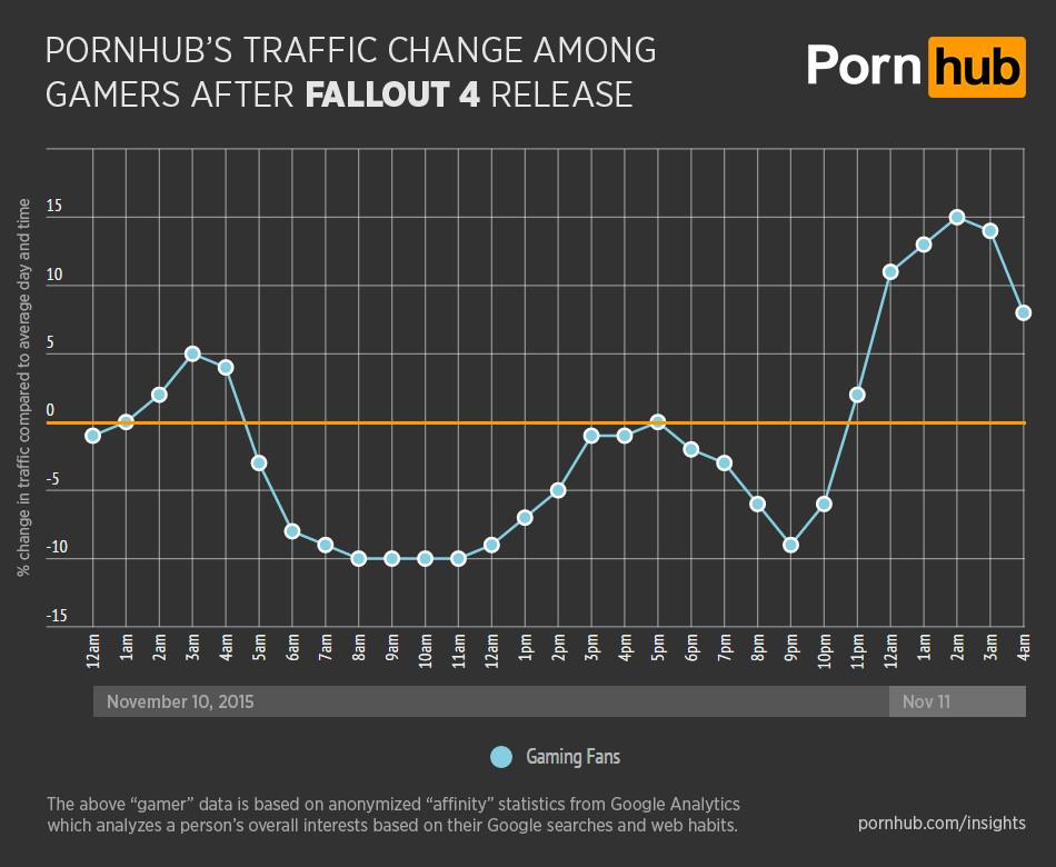 pornhub fallout traffic