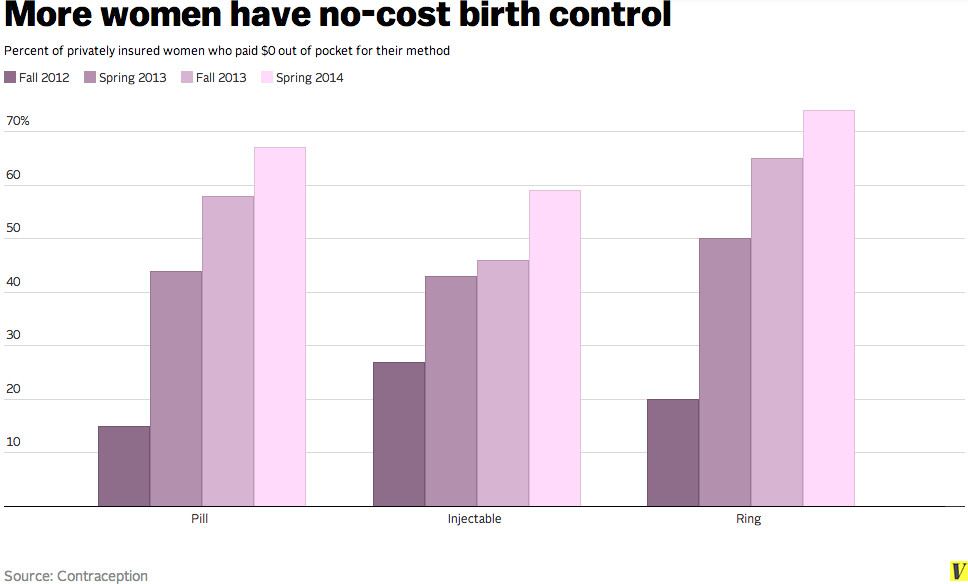 Why Your Birth Control Isnt Always Free Under Obamacare Vox