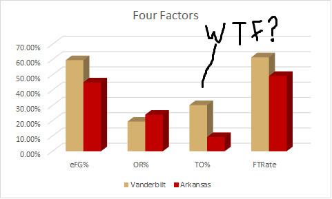 Arkansas Four Factors