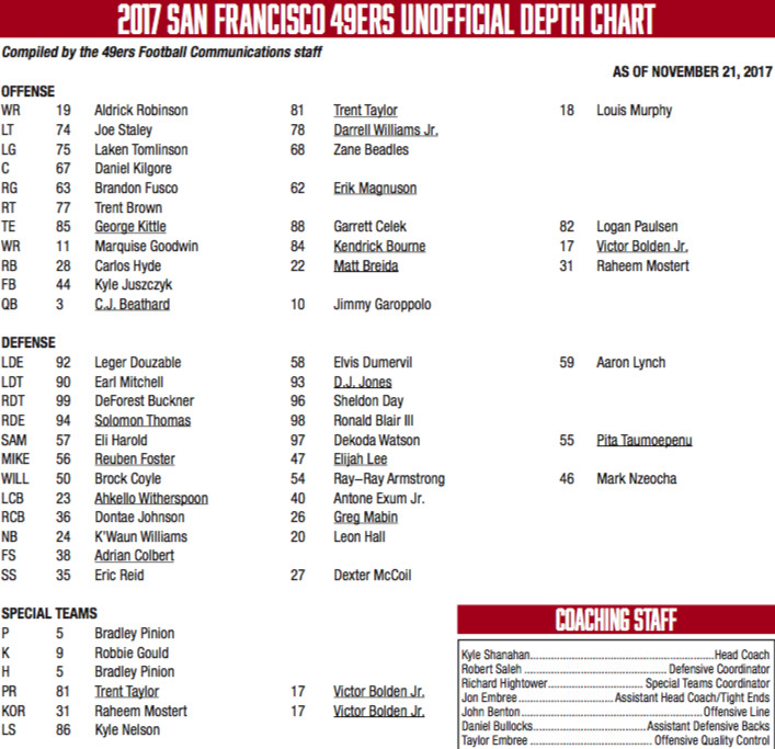 49ers Unofficial Depth Chart Adds Sheldon Day, No Big