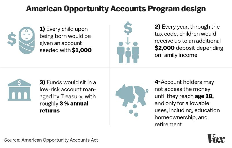 Program An exclusive look at Cory Booker's plan to fight wealth inequality: give poor kids money