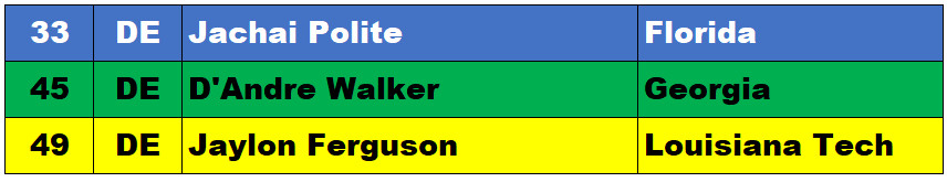 d6ddd57a8 With that said, here are three possible candidates (ranks courtesy of Dane  Brugler's top 100) at the defensive end position.