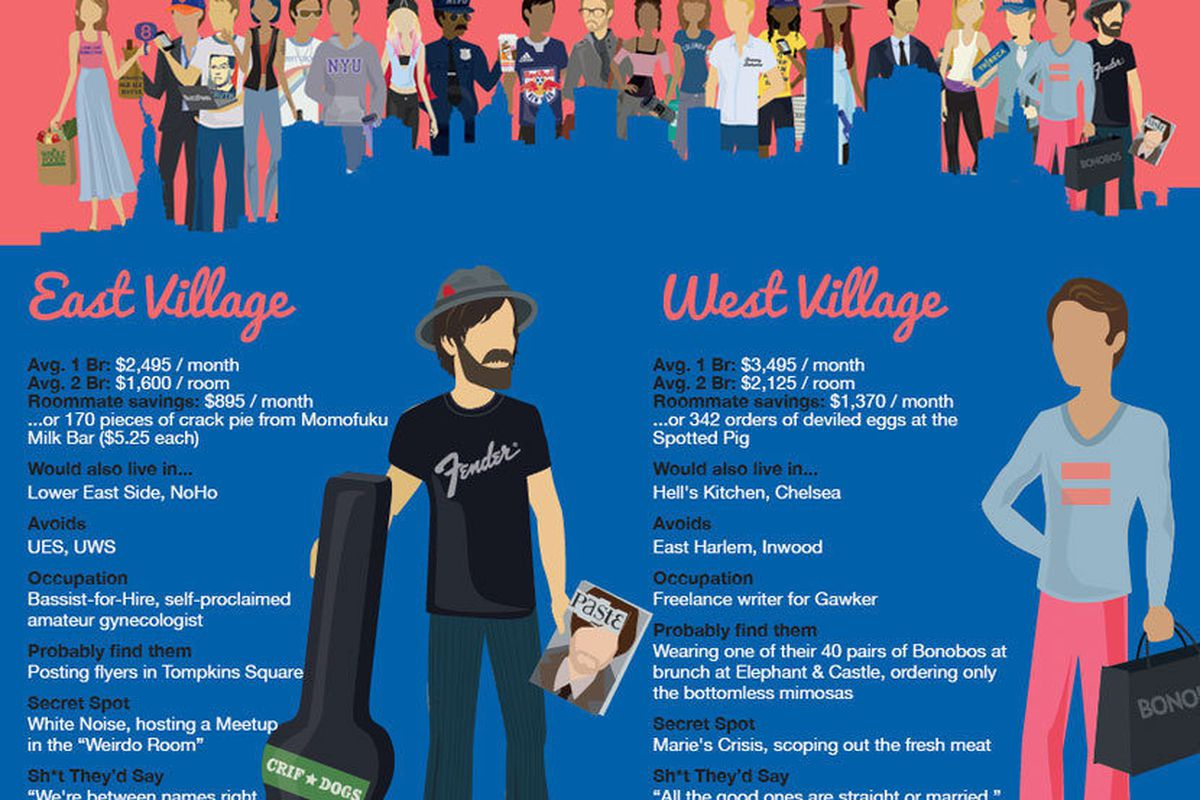 This Infographic Nails Manhattan Neighborhood Stereotypes Curbed Ny