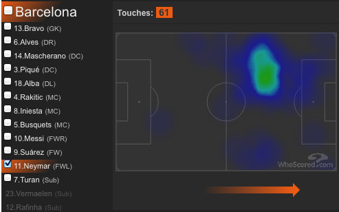Neymar's positioning shows almost no movement in his own defensive third.