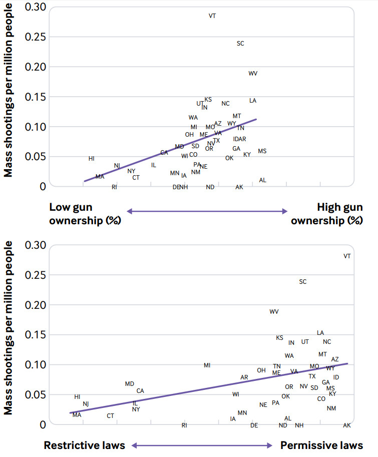 Two charts showing a state-level correlation between mass shooting rates and both levels of gun ownership and the permissiveness of gun laws.