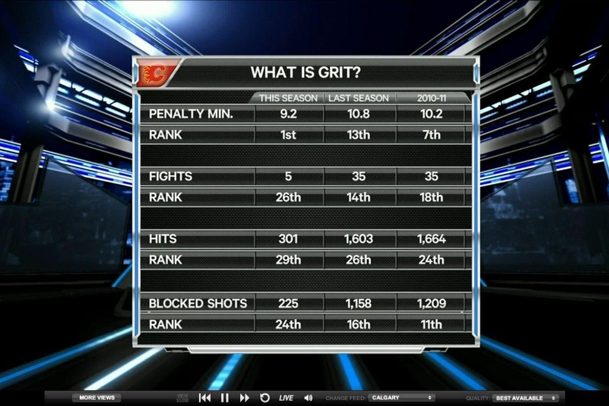 Sportsnet's Grit Metric