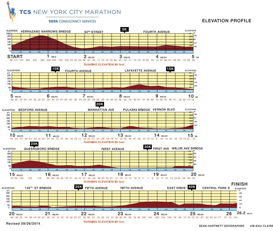New York City Marathon 2014: Route information, course map and more ...