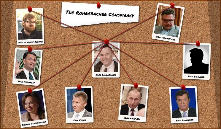 The Democratic Campaign Developed This Graphic Of Ties Between Rep Dana Rohrabacher R Ca And Notorious Lobbyists Figures In Trump Russia