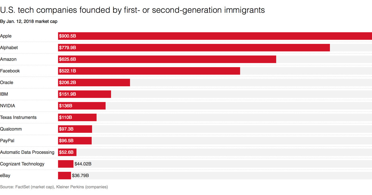 photo image The top U.S. tech companies founded by immigrants are now worth nearly $4 trillion