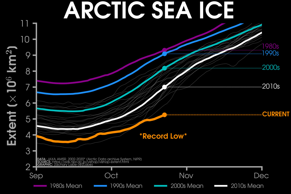 Chart showing Arctic sea ice extent this October is the lowest on the record.