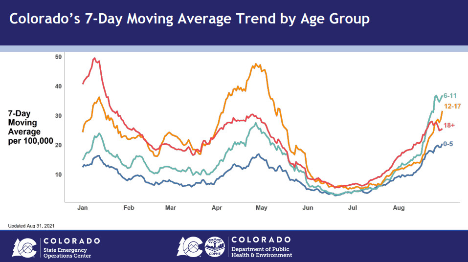 A color-coded line graph shows the seven-day incident rate of COVID by age group. Currently, the group with the highest rate is children aged 6 to 10.