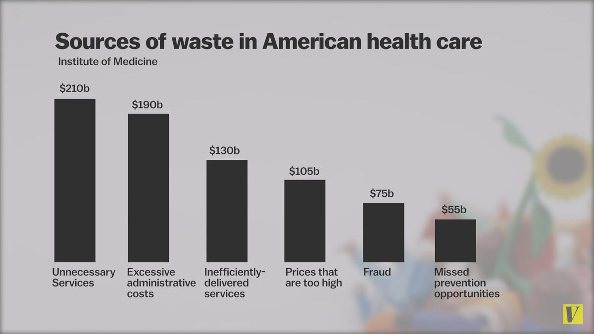 health waste breakdown