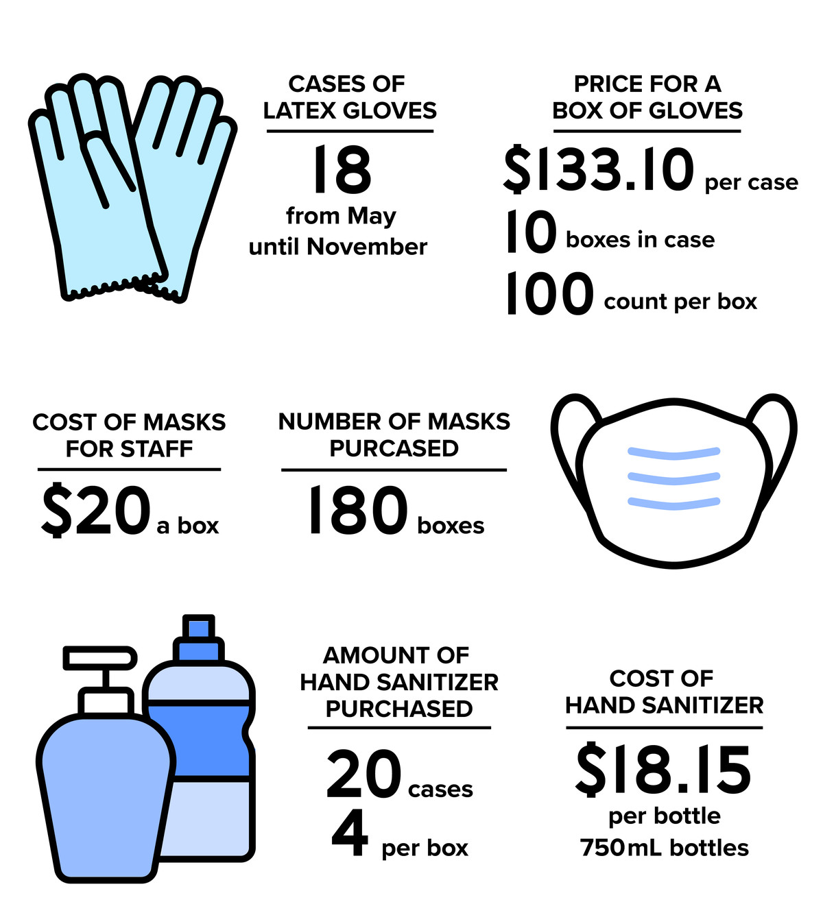 A visual that explains the costs of personal protective equipment and cleaning supplies as described in the article.