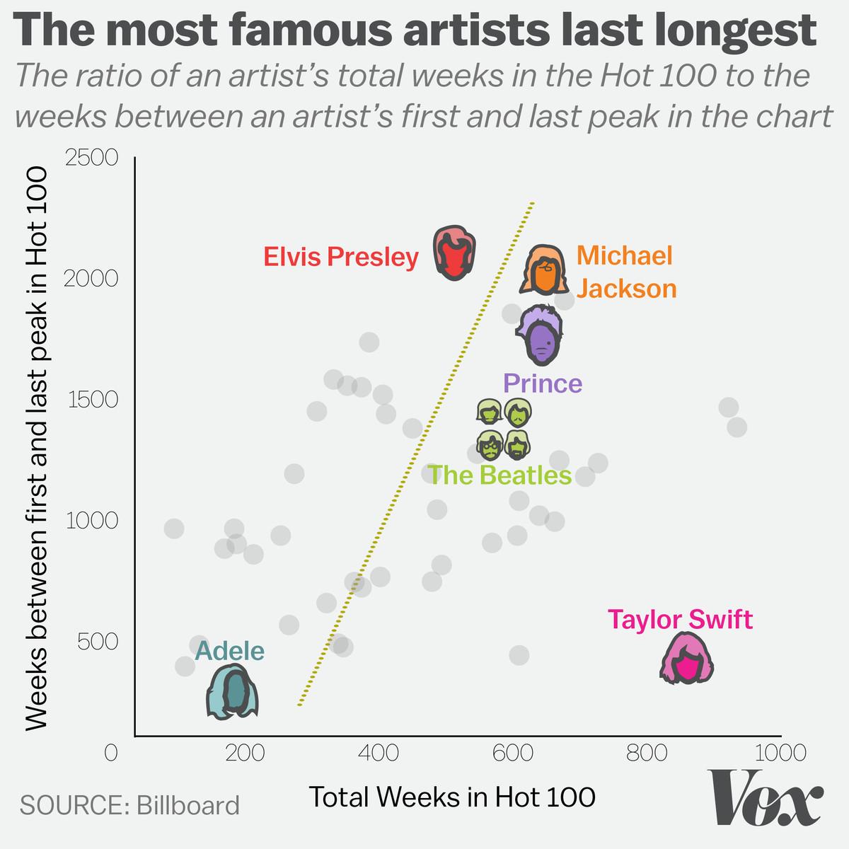 The most famous artists last longest