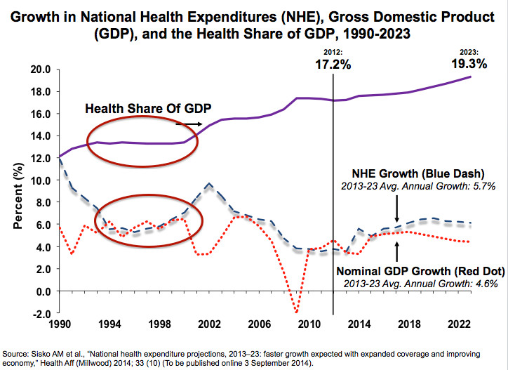 health spending growth