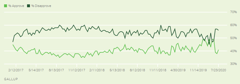 A chart of Trump's job approval rating.