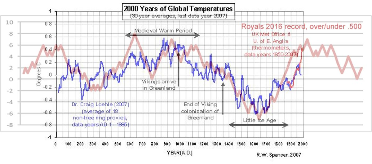 Figure 1. Correlation analysis of Kansas City Royals 2016 +/- .500 record with global temperature data, past 2,000 years.