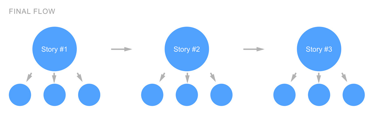 Illustration showing a limited choose-your-own-adventure experience, where users could say one of three prompts to dive deeper into a single story, or move onto the next story.