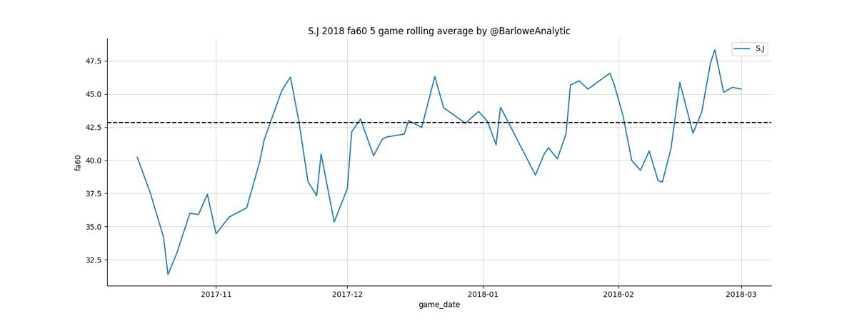 The San Jose Sharks defense in the 2017-18 season has gotten progressively worse