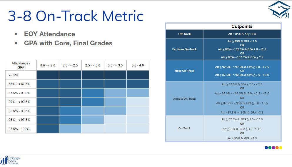 A chart explaining the math behind the district's new 3-8 On-Track metric for elementary schools.