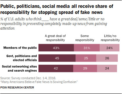 Pew Research Center fake news chart
