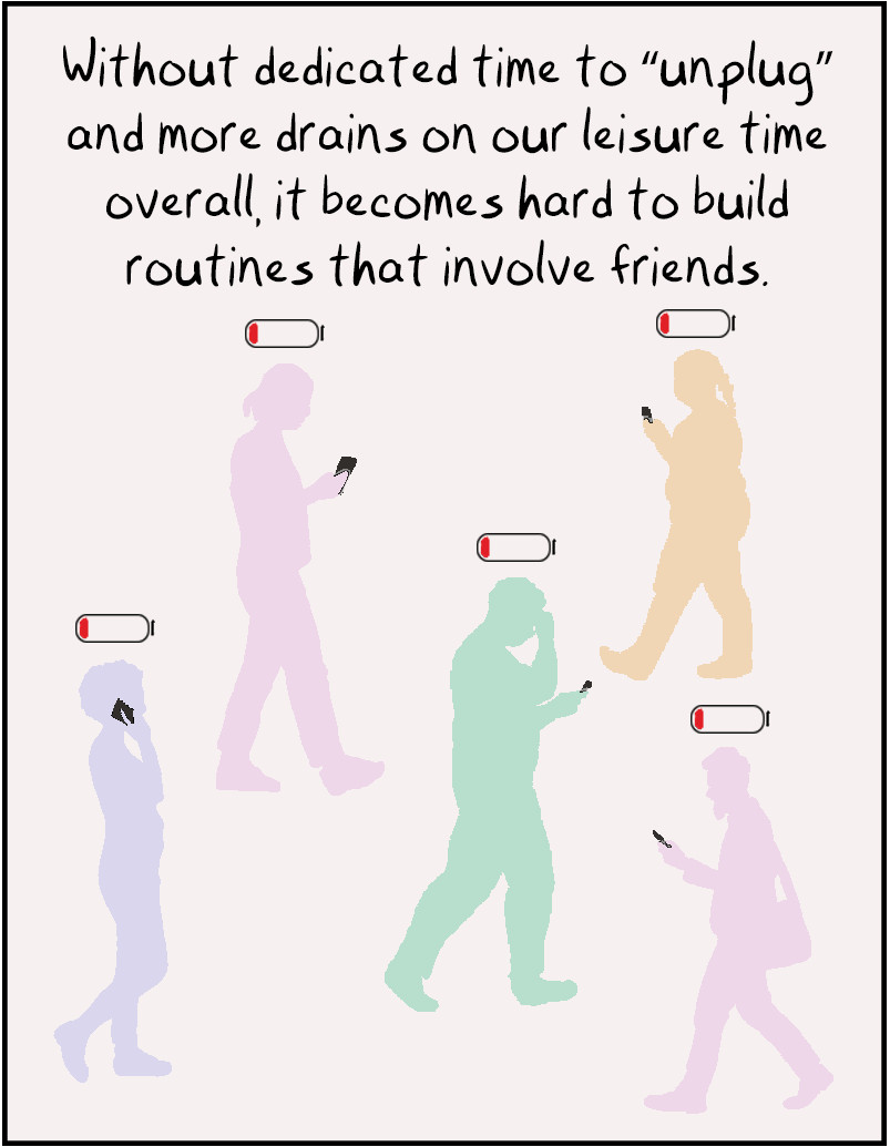 """Without dedicated time to """"unplug"""" and more drains on our leisure time overall, it becomes hard to build routines that involve friends."""