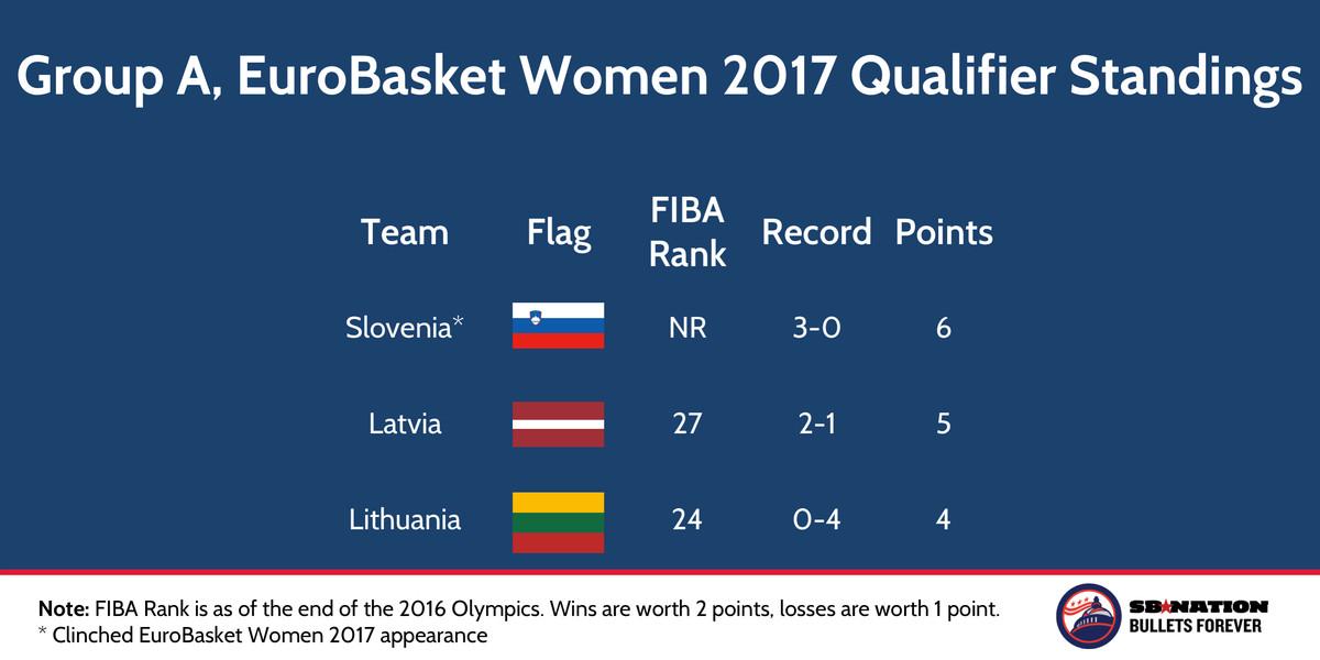 FIBA EuroBasket Women 2017 Qualifier Group A Nov 22 2016