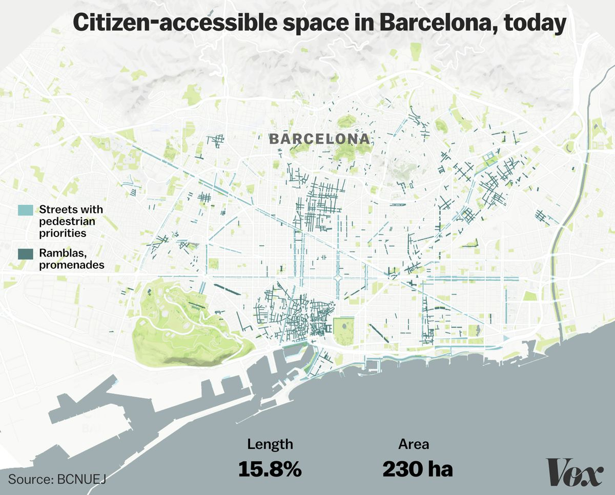 """Public, or """"citizen-accessible,"""" spaces in Barcelona, currently."""