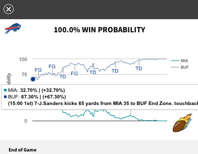Buffalo Bills in control of win probability against outclassed Miami Dolphins