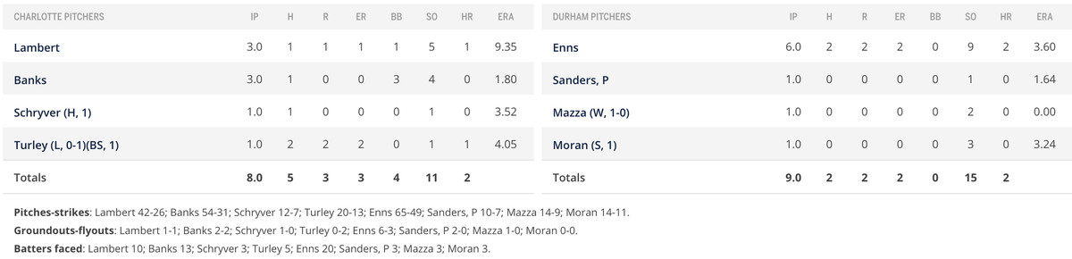 Pitcher performance in box score