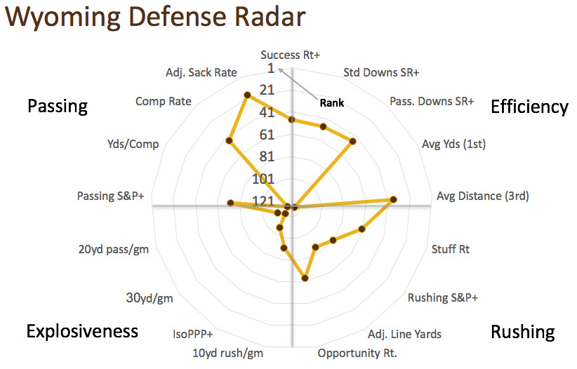 Wyoming defensive radar