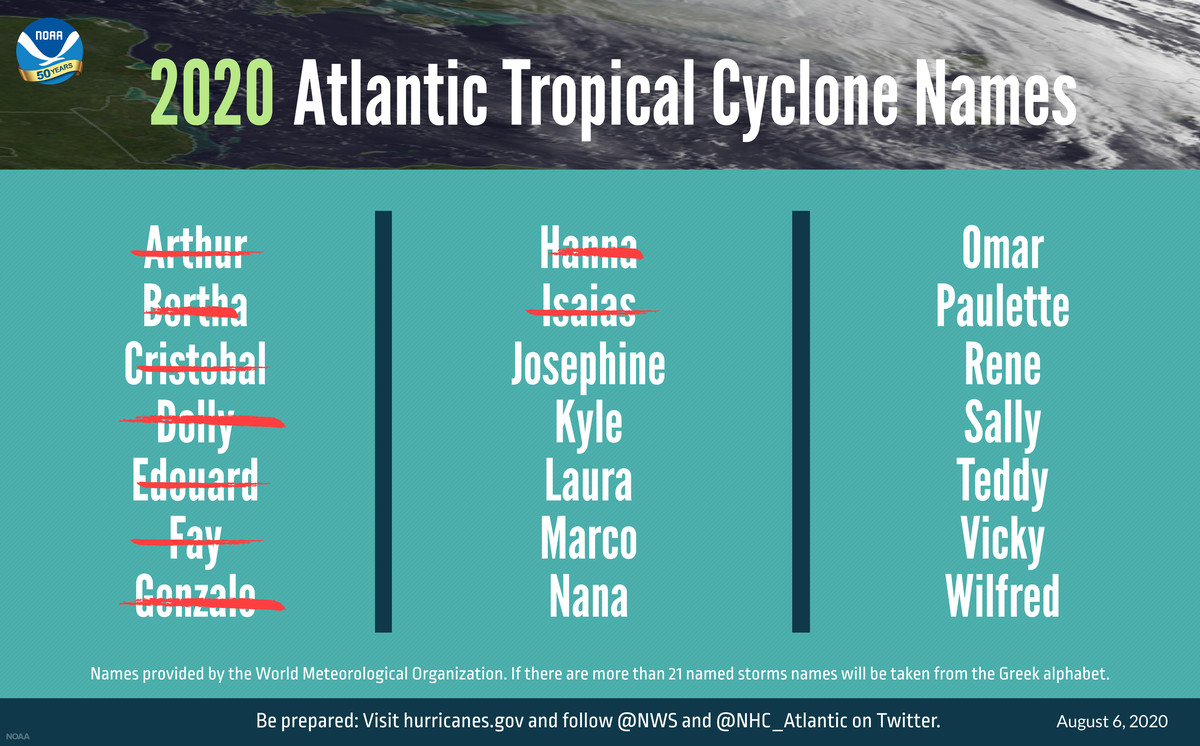 A list of names for Atlantic tropical storms in 2020.