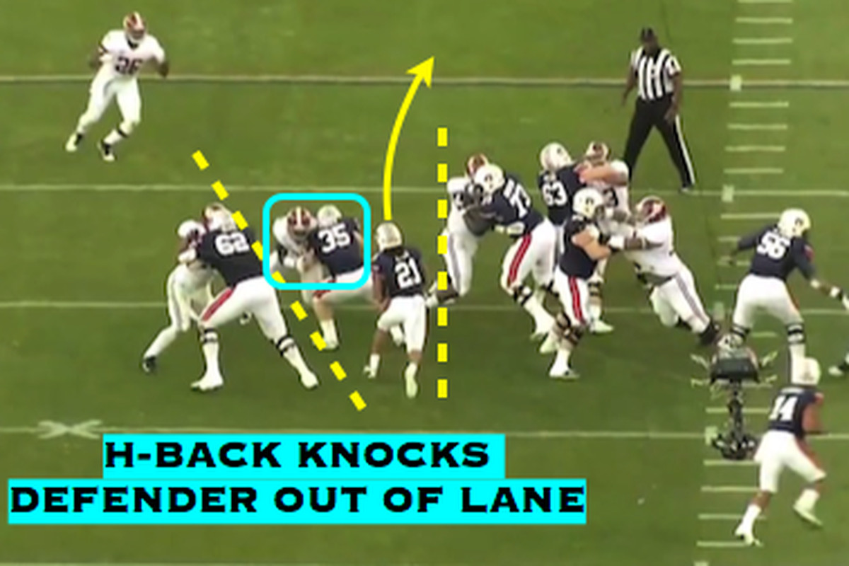 Power and Counter in the Auburn Offense - College and Magnolia