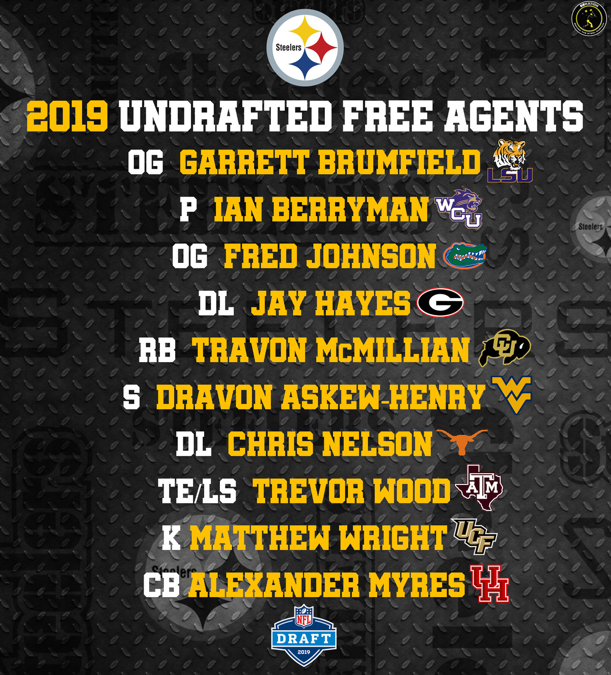 Steelers 2019 Undrafted Free Agent Tracker All Signings And Rumors