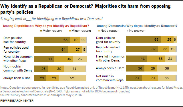 Why Democrats and Republicans identify as such<br>
