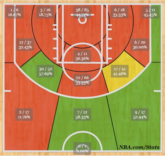 darrell arthur shot chart