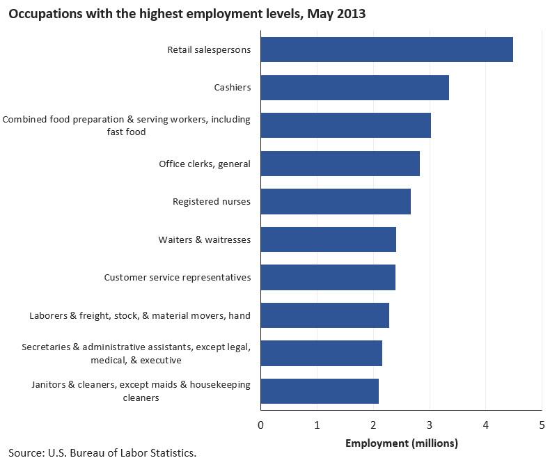 Common Jobs
