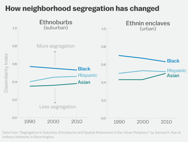 15 White America is quietly self-segregating
