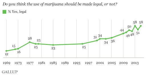 cocaine legalization pros and cons