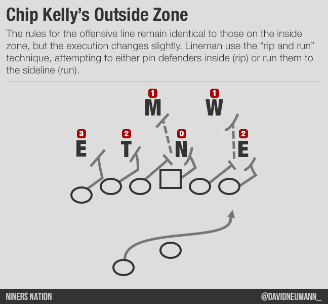Chip Kelly Offense 101 Outside Run Game Niners Nation